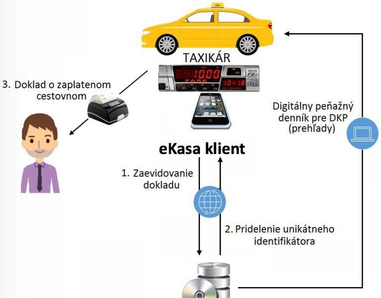 Schéma fungovania systému eKasa