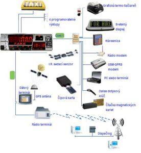 Komunikačné rozhrania Digitax
