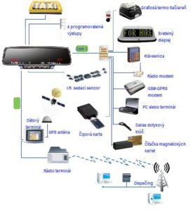 Komunikačné rozhrania Digitax M1Rozhrania Digitax M1